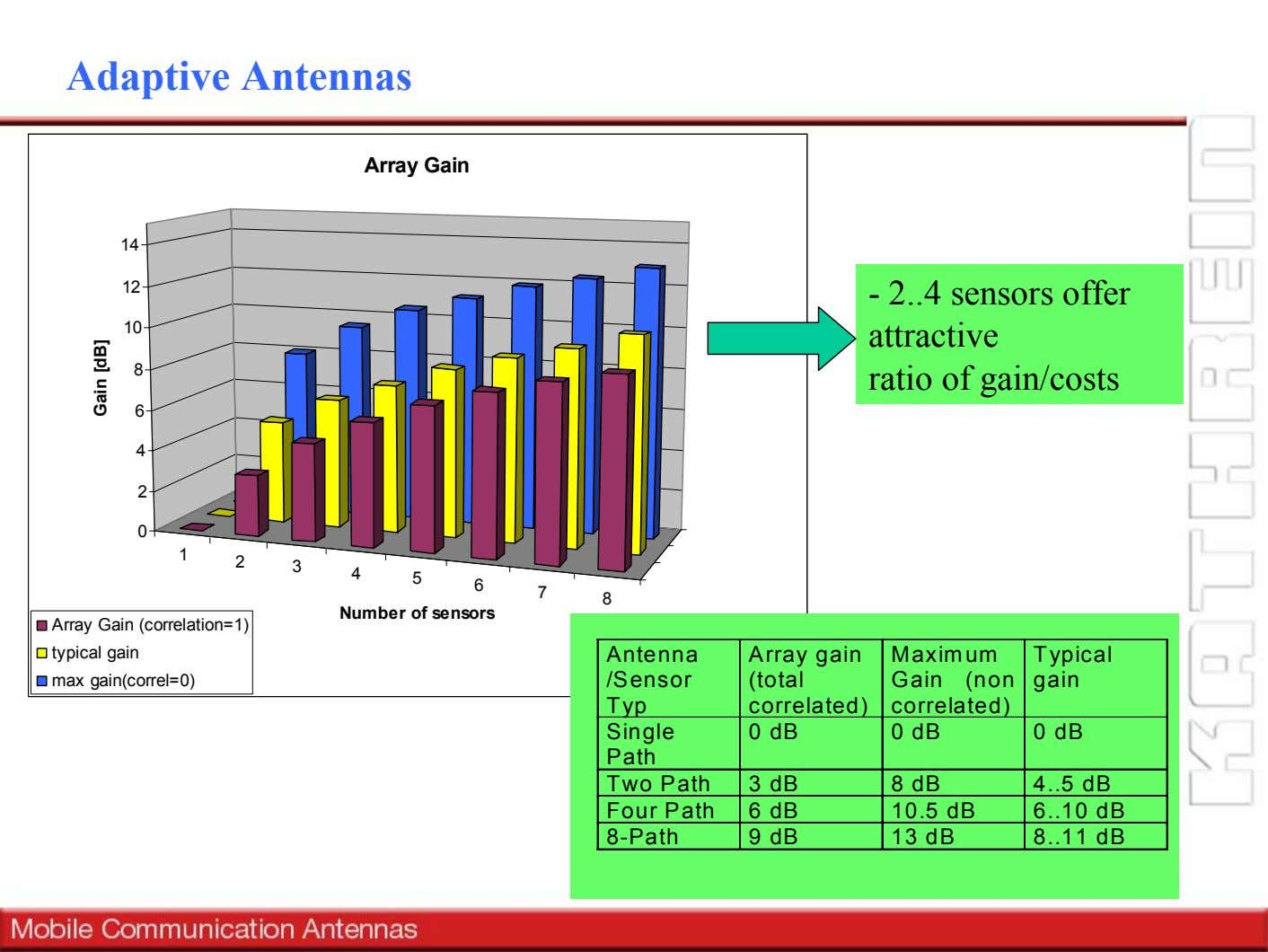 Adaptive Antennas Array Gain 14 12 - 2 4 sensors offer 10 8 attractive ratio