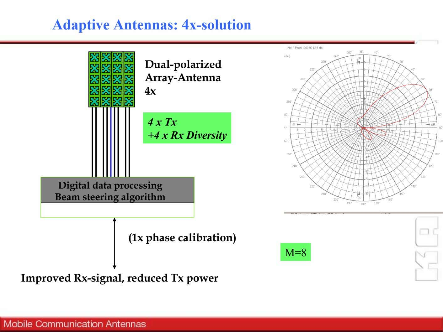Adaptive Antennas: 4x-solution Dual-polarized Array-Antenna 4x 4 x Tx +4 x Rx Diversity Digital data