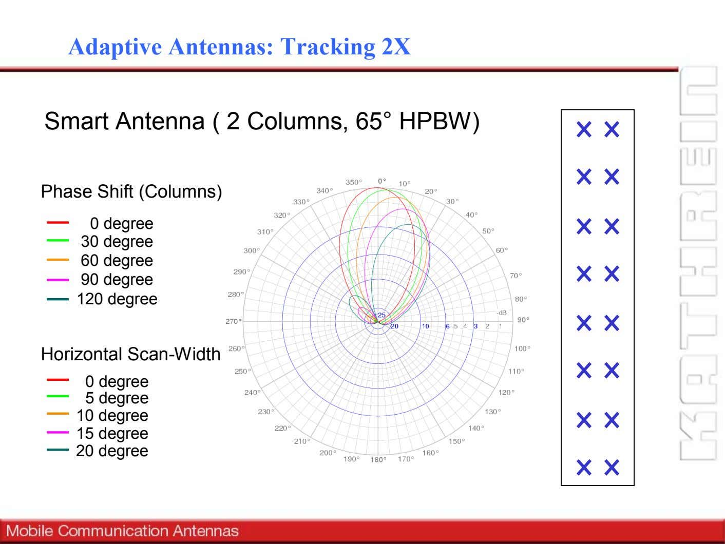 Adaptive Antennas: Tracking 2X Smart Antenna ( 2 Columns, 65° HPBW) Phase Shift (Columns) 0