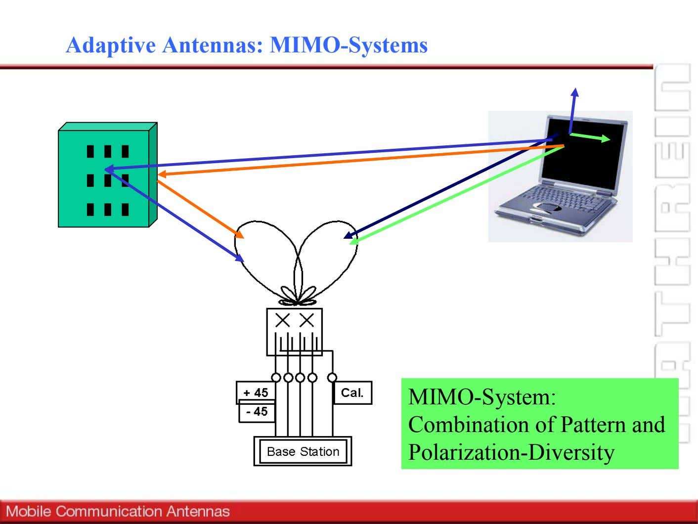 Adaptive Antennas: MIMO-Systems MIMO-System: Combination of Pattern and Polarization-Diversity