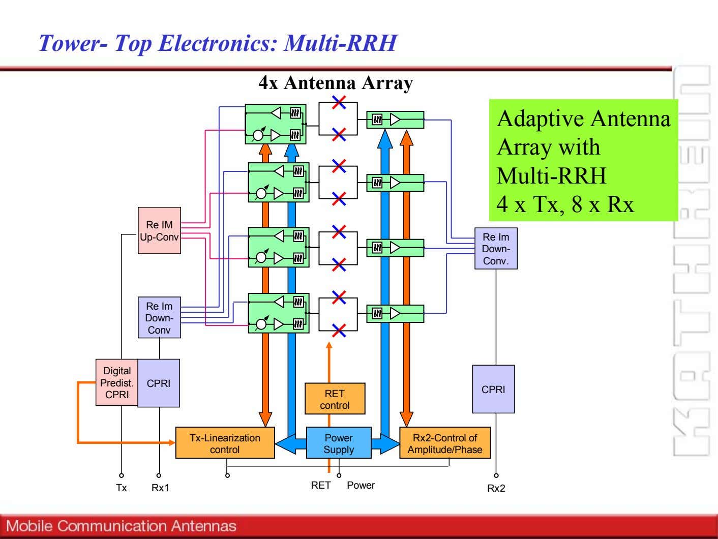 Tower- Top Electronics: Multi-RRH 4x Antenna Array Adaptive Antenna Array with Multi-RRH 4 x Tx,