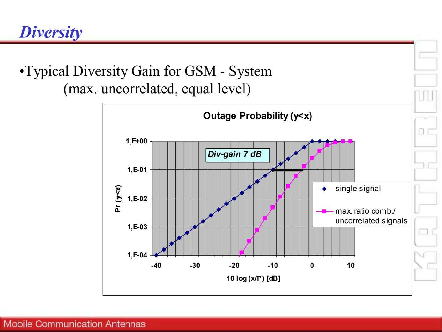 Diversity •Typical Diversity Gain for GSM - System (max. uncorrelated, equal level) Outage Probability (y<x)