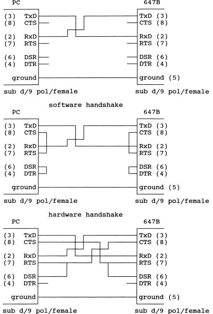 647B Figure 23 A typical error in handling the RS232 line is to plug in the