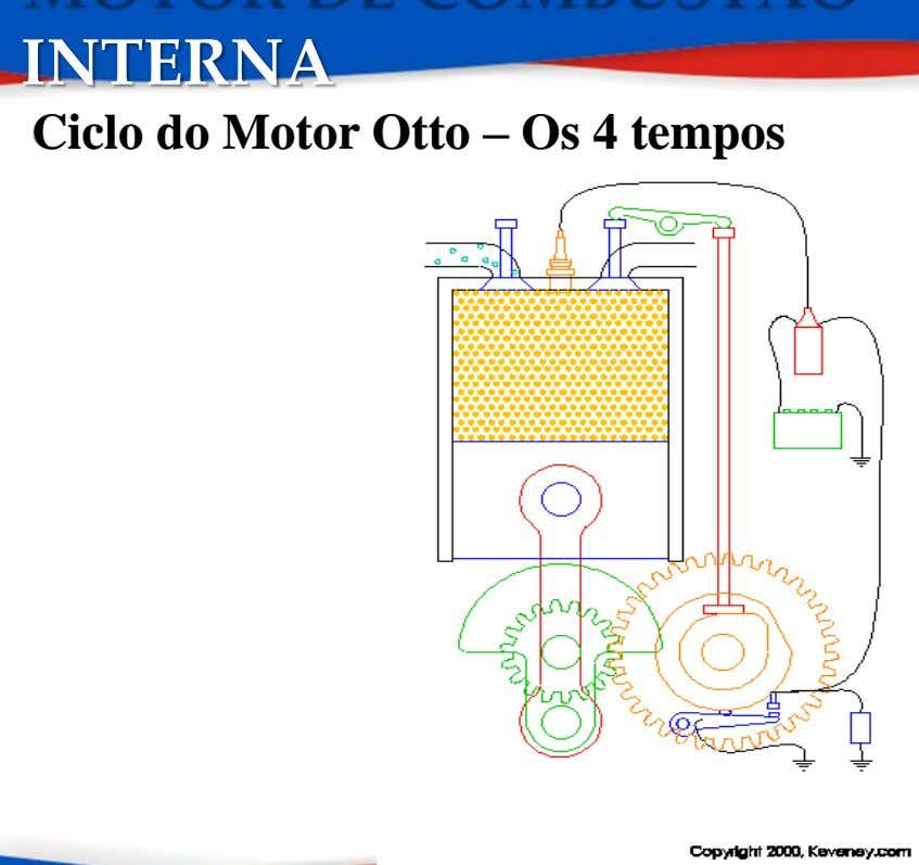 INTERNA Ciclo do Motor Otto – Os 4 tempos