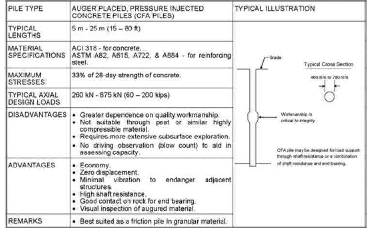 situ (CIP) Table 8-1. FHWA NHI-05-042 (from NAVFAC DM7.02). ACIP – Auger Cast In Place DD