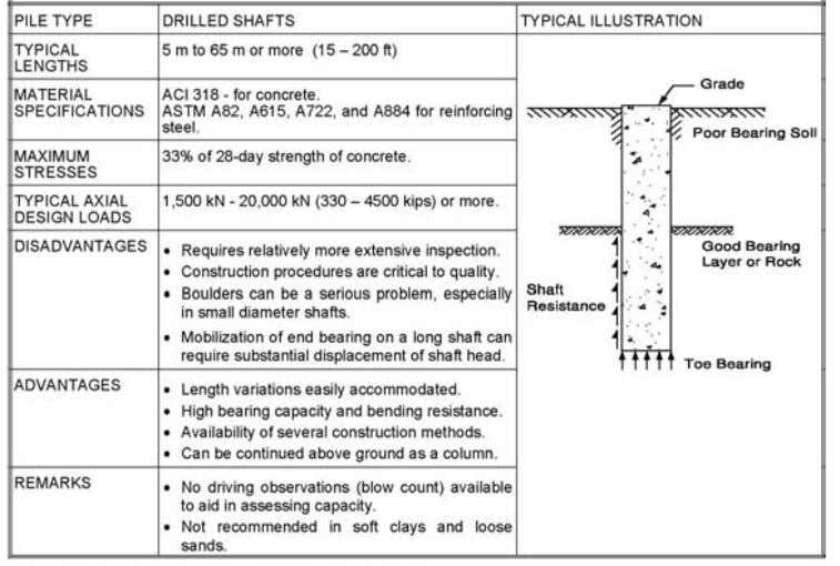 Cimentaciones Profundas: Drilled Shafts Table 8-1. FHWA NHI-05-042 (from NAVFAC DM7.02). 69