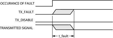 OCCURANCE OF FAULT TX_FAULT TX_DISABLE TRANSMITTED SIGNAL t_fault