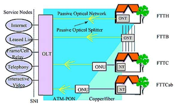Figure 1. ATM–PON Architectures In general, the optical section of a local access network can either