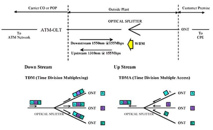Figure 2. Functional Overview of ATM–PON Architecture Figure 2 shows the ONT placed at the customer