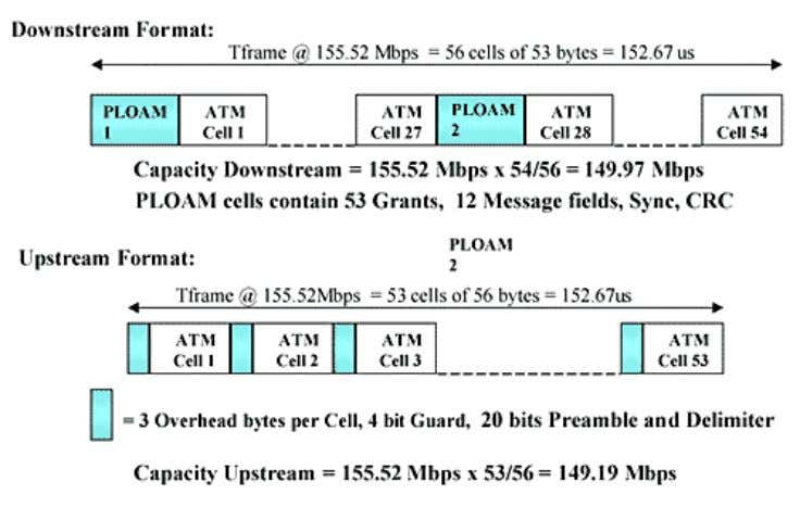 Figure 3. ATM–PON Frame Formats The asymmetrical version of 622 Mbps/155 Mbps downstream/upstream is similar but