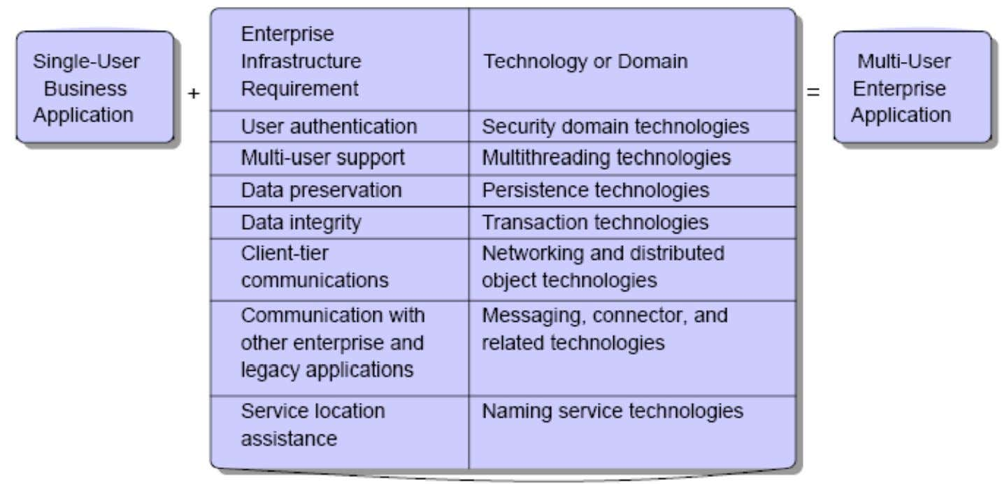 Enterprise Application Infrastructure T ec hn ol og i es