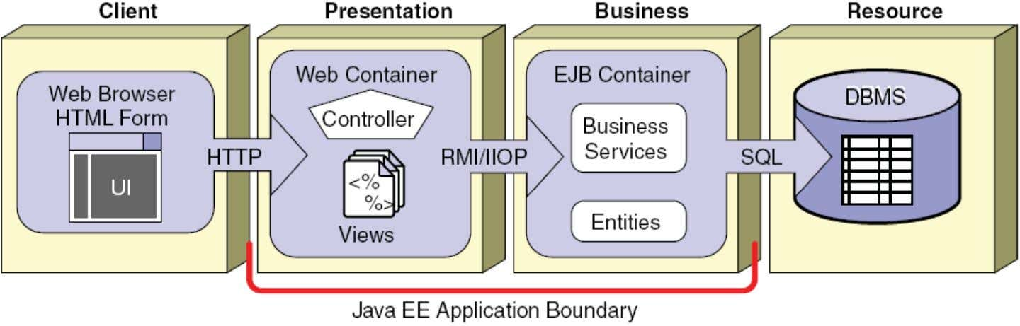 Java EE Tiered Architecture