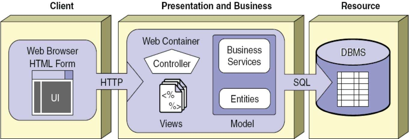 Java EE Web-Centric Architecture