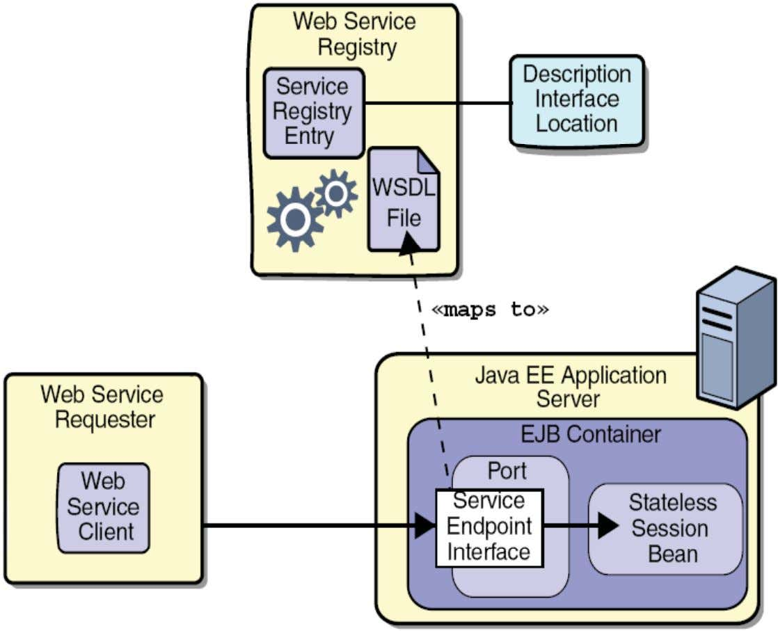 Java EE Web Service Architecture