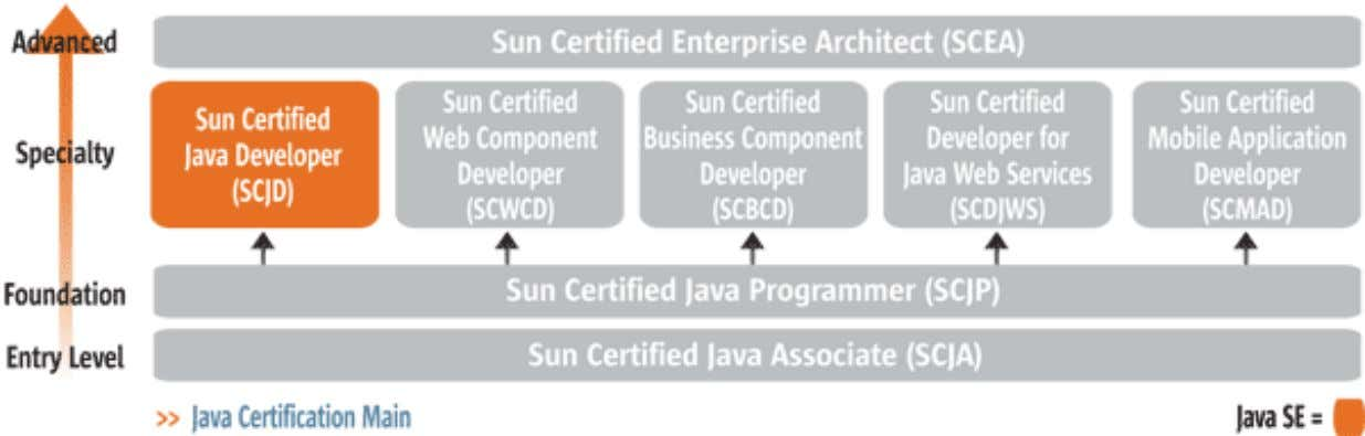 Certification Path – Java Pl a tf orm SE