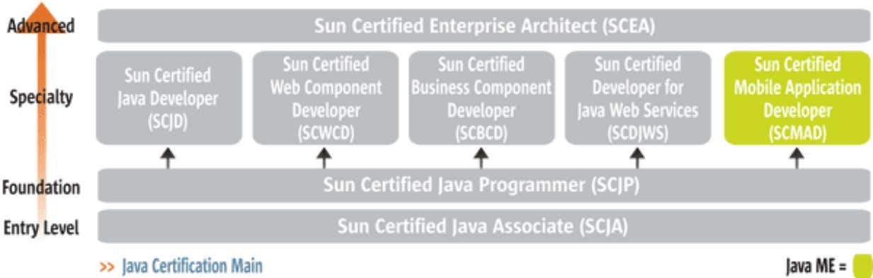 Certification Path – Java Pl a tf orm ME