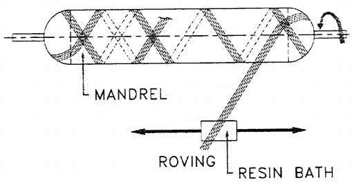 filament winding process RECIPROCAL FILAMENT WINDING PROCESS Source 1994 Marinetech Research, Project CP 275, General