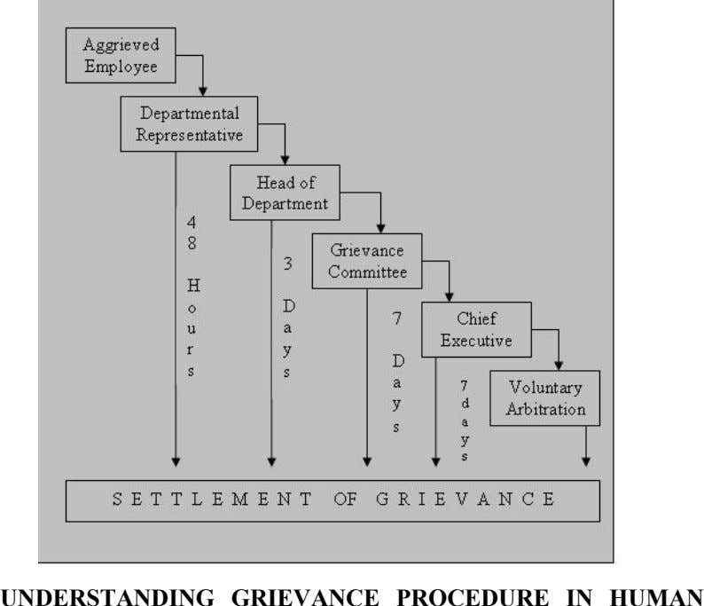 UNDERSTANDING GRIEVANCE PROCEDURE IN HUMAN