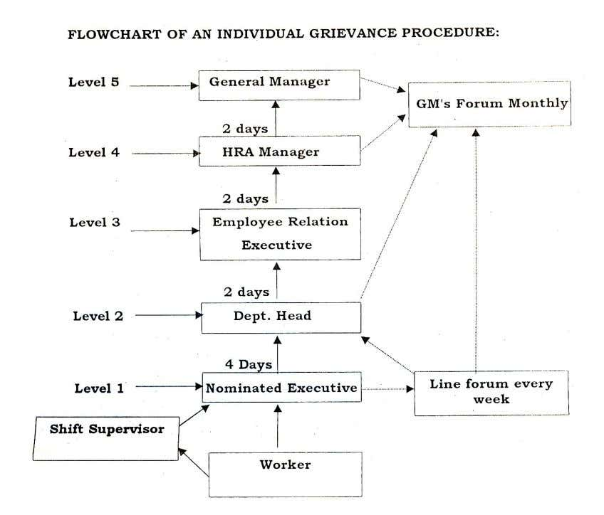 3. If the grieval1ce is still not sorted then the worker should approach the HR manager