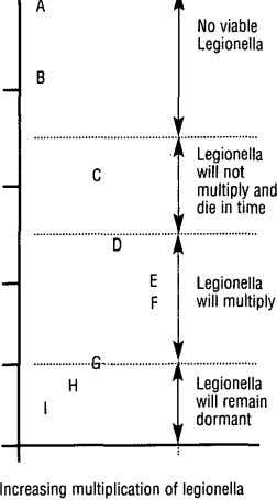 A No viable Legionella B Legionella C will not multiply and die in time D