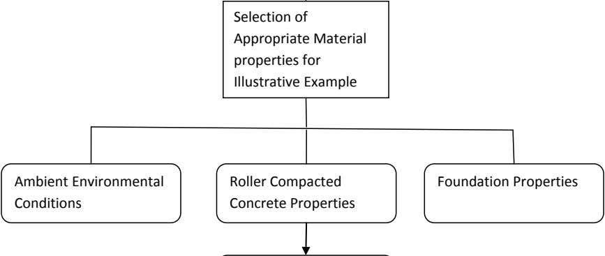 Selection of Appropriate Material properties for Illustrative Example Ambient Environmental Conditions Roller
