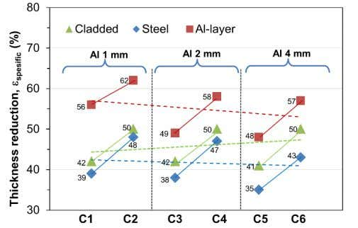41 35 48 C6   50 43 57 Fig. 5: Comparison of St/Al layer thicknesses