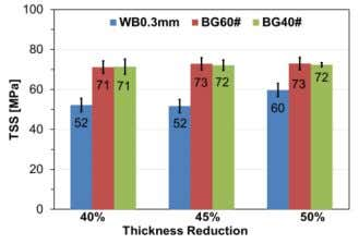 and thickness reductions could be seen using wire brushing. (A) (B) (C) Fig. 7: Comparison of