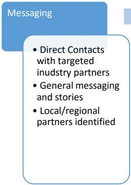 Messaging • Direct Contacts with targeted inudstry partners • General messaging and stories • Local/regional