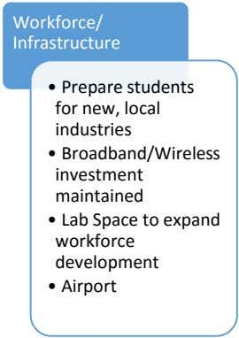 Workforce/ Infrastructure • Prepare students for new, local industries • Broadband/Wireless investment