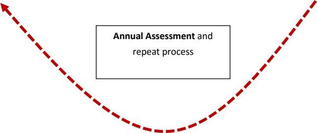 Annual Assessment and repeat process