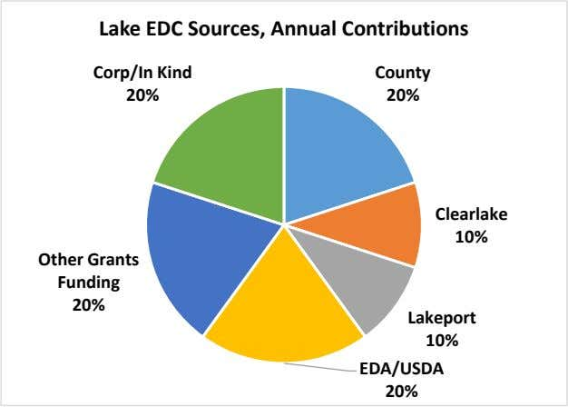 Lake EDC Sources, Annual Contributions Corp/In Kind County 20% 20% Clearlake 10% Other Grants Funding