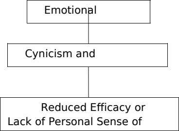 Emotional Cynicism and Reduced Efficacy or Lack of Personal Sense of