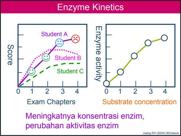 Enzyme Kinetics Student A ☺ Student B ☺ Student C 0 1 2 3 4