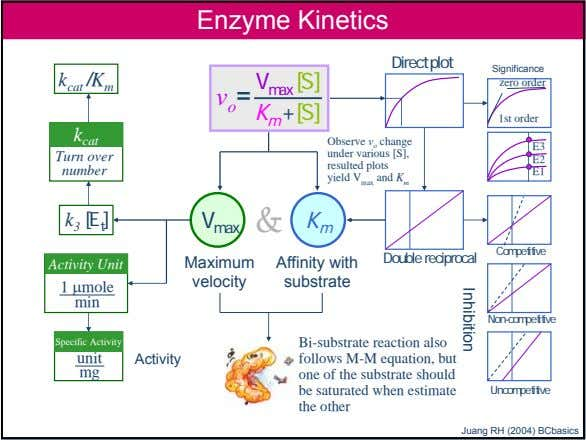 Inhibition Enzyme Kinetics Direct plot Significance zero order k cat /K m v o =