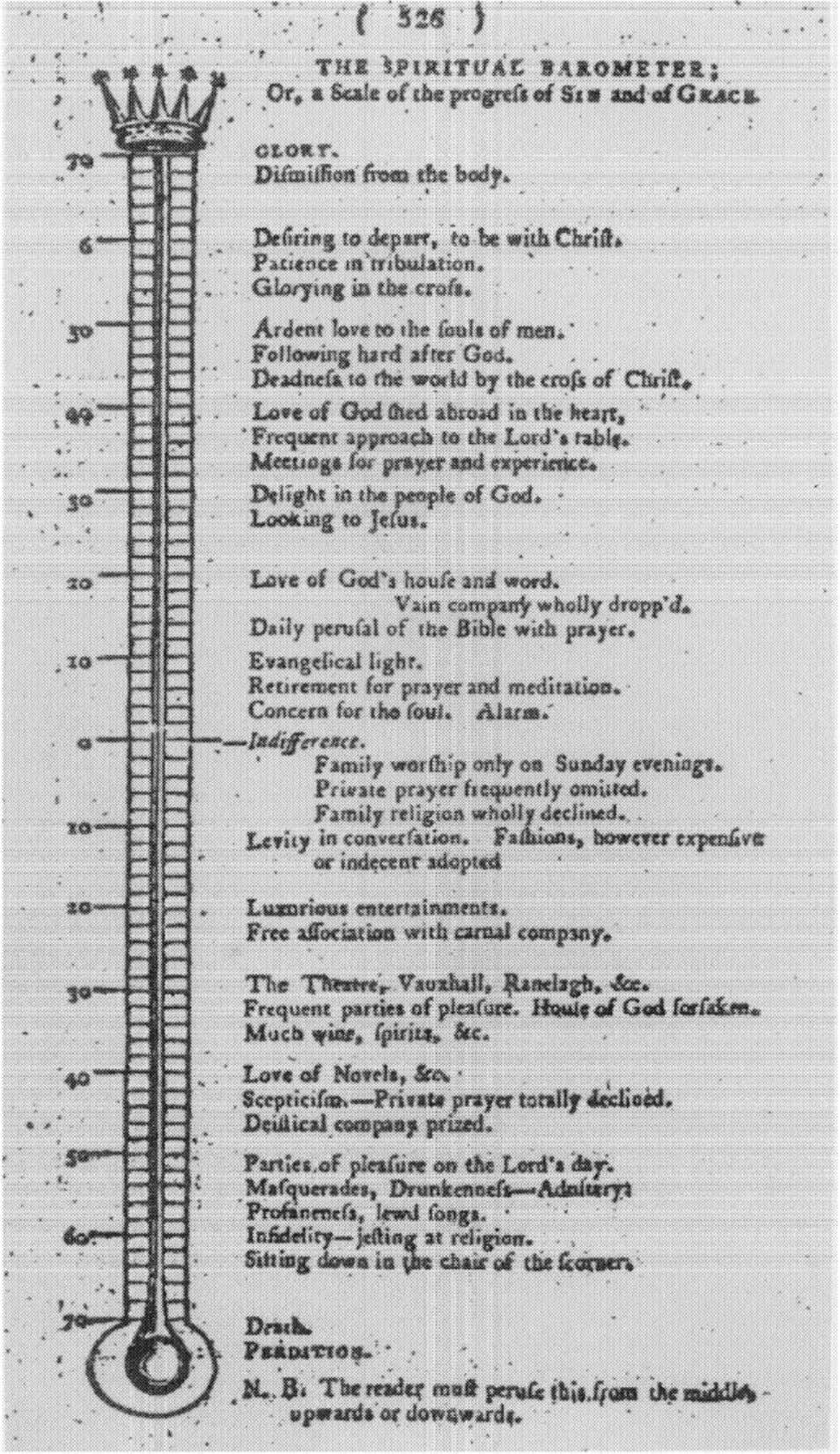 "Figure 2.6. ""The Spiritual Barometer."" From The Evangelical Magazine, December 1800. Courtesy of the British"