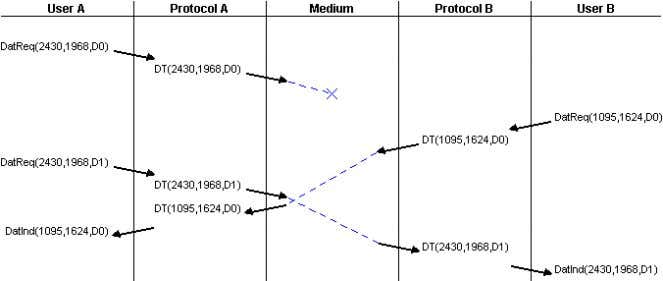while the second two crossed independently in the network. Figure 9: User Datagram Protocol showing Datagram