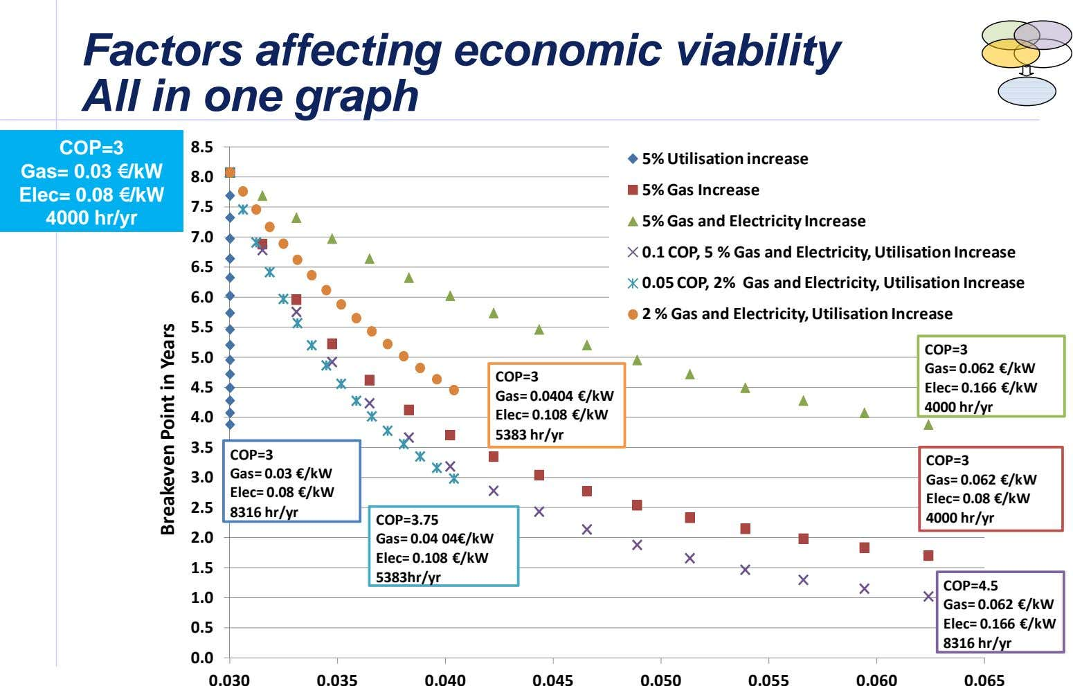 Factors Factors affecting affecting economic economic viability viability All in one graph All in one