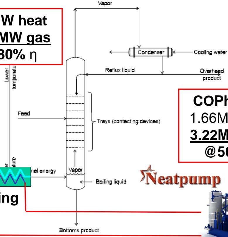 Studies #3 #3 Ethanol Ethanol Distillation Distillation 10MW heat 12.5MW gas @80% η Cooling COPh >