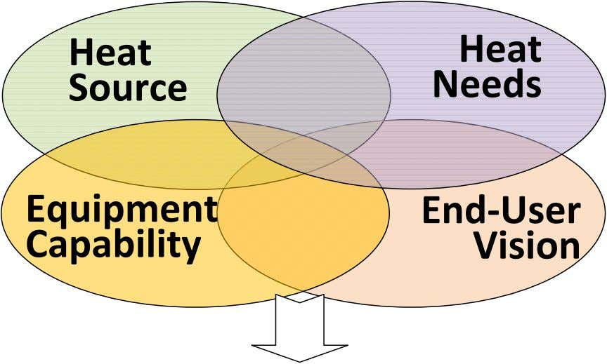 Heat Heat Source Needs Equipment Capability End‐ User Vision