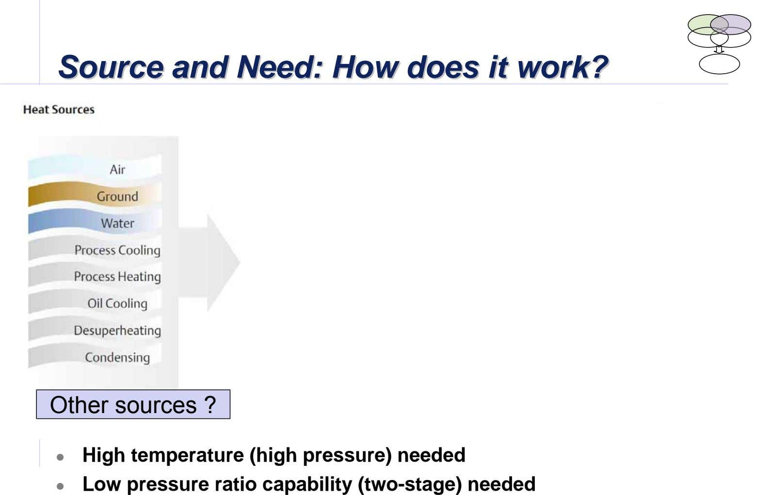 SourceSourceSource andandand Need:Need:Need: HowHowHow doesdoesdoes ititit work?work?work? Other sources ? High