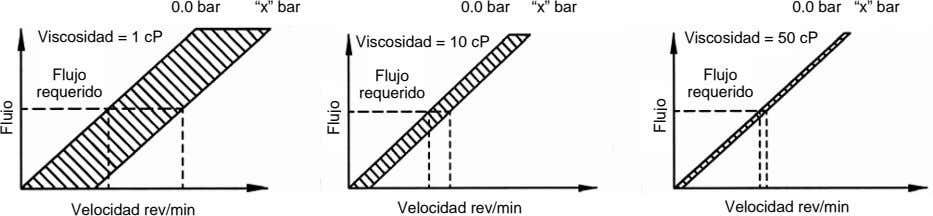 "0.0 bar ""x"" bar 0.0 bar ""x"" bar 0.0 bar Viscosidad = 50 cP ""x"" bar"