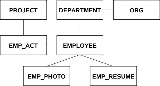 PROJECT DEPARTMENT ORG EMP_ACT EMPLOYEE EMP_PHOTO EMP_RESUME
