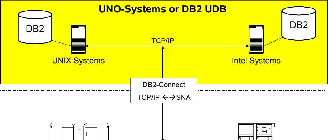 UNO-Systems or DB2 UDB DB2 DB2 TCP/IP UNIX Systems Intel Systems DB2-Connect TCP/IP  