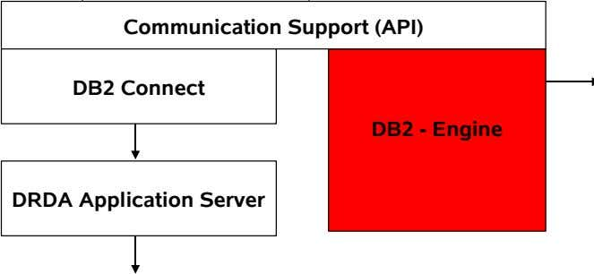 Communication Support (API) DB2 Connect DB2 - Engine DRDA Application Server