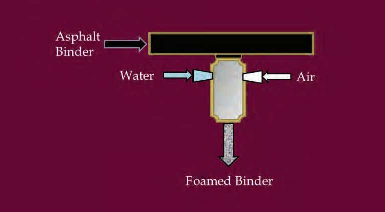 20 Figure 2-6. Laboratory foaming process. mixing temperature (T m ) and the additive was blended
