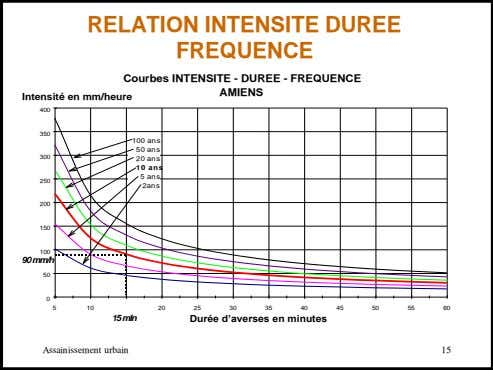 RELATION INTENSITE DUREE FREQUENCE Courbes INTENSITE - DUREE - FREQUENCE AMIENS Intensité en mm/heure 400