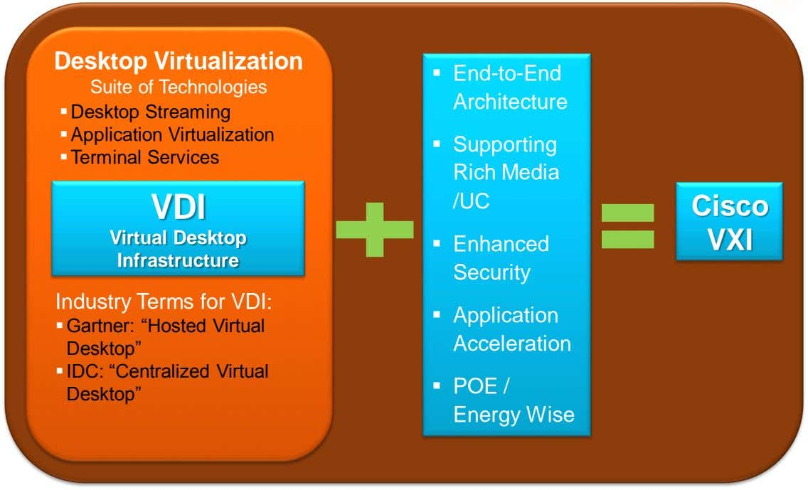 Desktop Virtualization  End-to-End Suite of Technologies Architecture  Desktop Streaming  Application