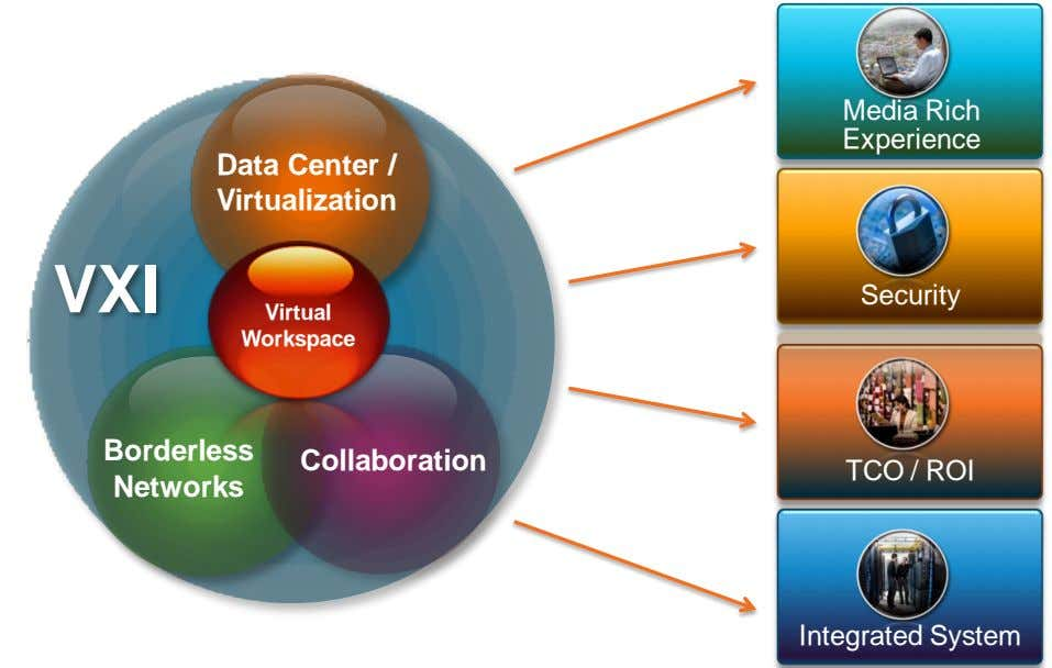 Media Rich Experience Data Center / Virtualization VXI Security Virtual Workspace Borderless Collaboration TCO /