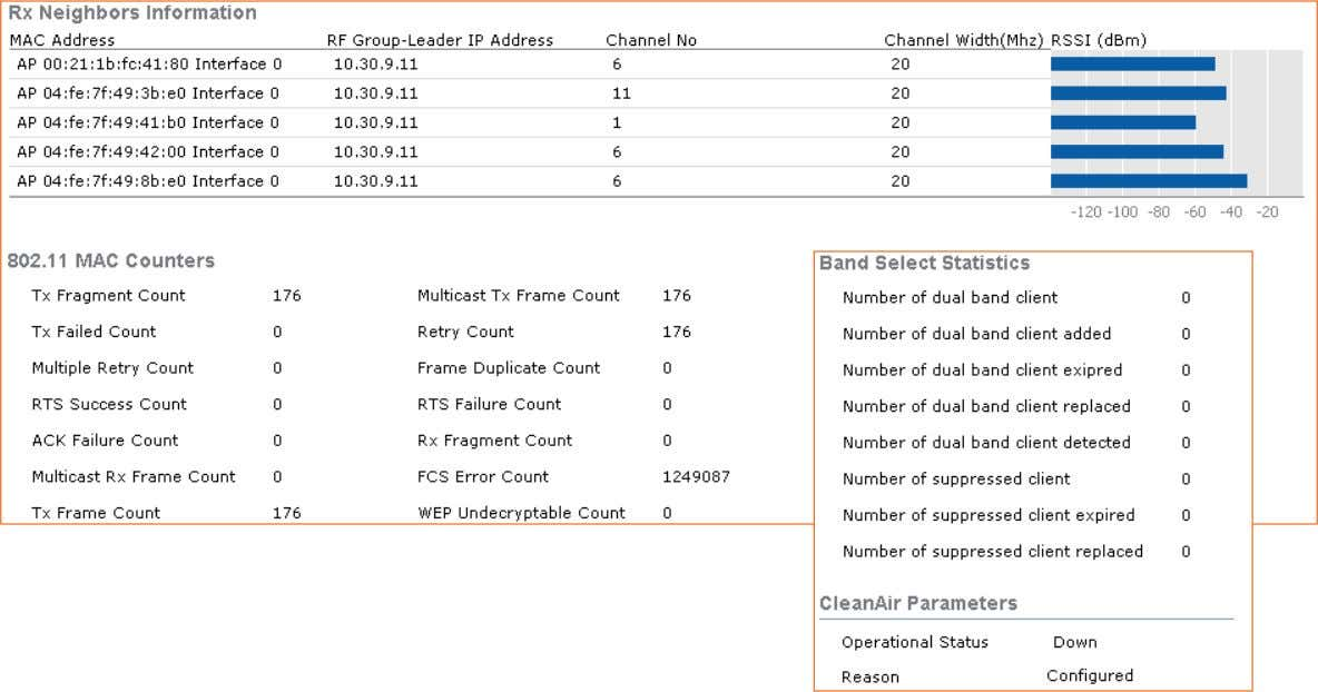 Profile Information on Noise and Channel Load – 3 of 3 BRKEWN-2000 © 2011 Cisco and/or