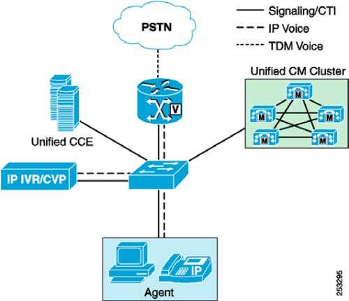 Overview Figure 1 Typical Unified CCE Solution Deployment The Unified CCE solution consists primarily of four